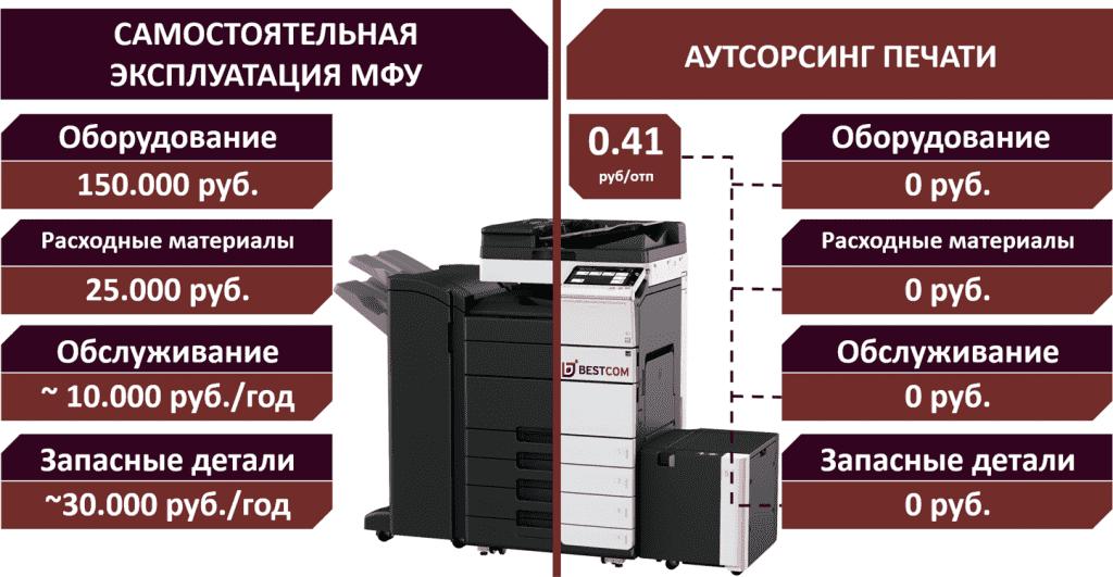 Аутсорсинг печати - снижаем расходы